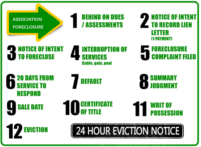 Association Foreclosure Defense Lawyers, Fort Lauderdale